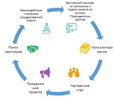 "АНО ""Открытая альтернатива"""