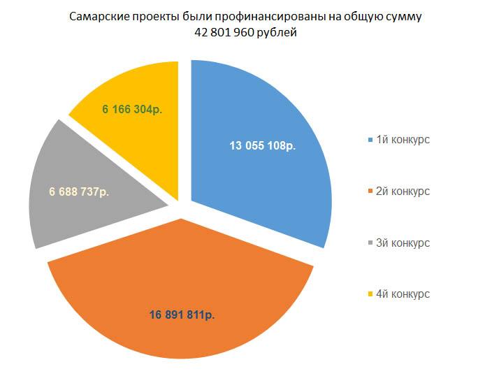 Финансирование самарских проектов в федеральном конкурсе грантов 2016г.