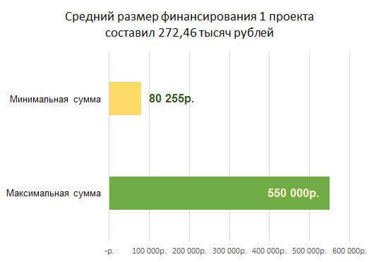 Размер финансирования проектов Конкурса СО НКО Самарской области 2016