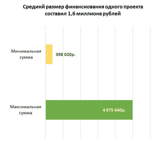 Размер финансирования самарских проектов в 2016 году