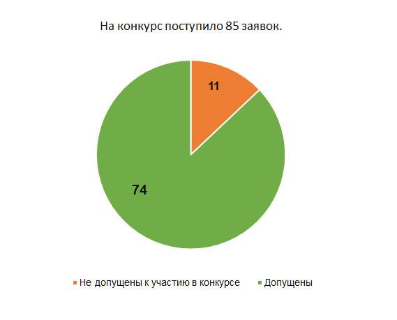 Заявки конкурс СО НКО Самарской области 2016
