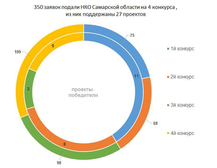 Заявки Самарской области на Федеральный конкурс грантов