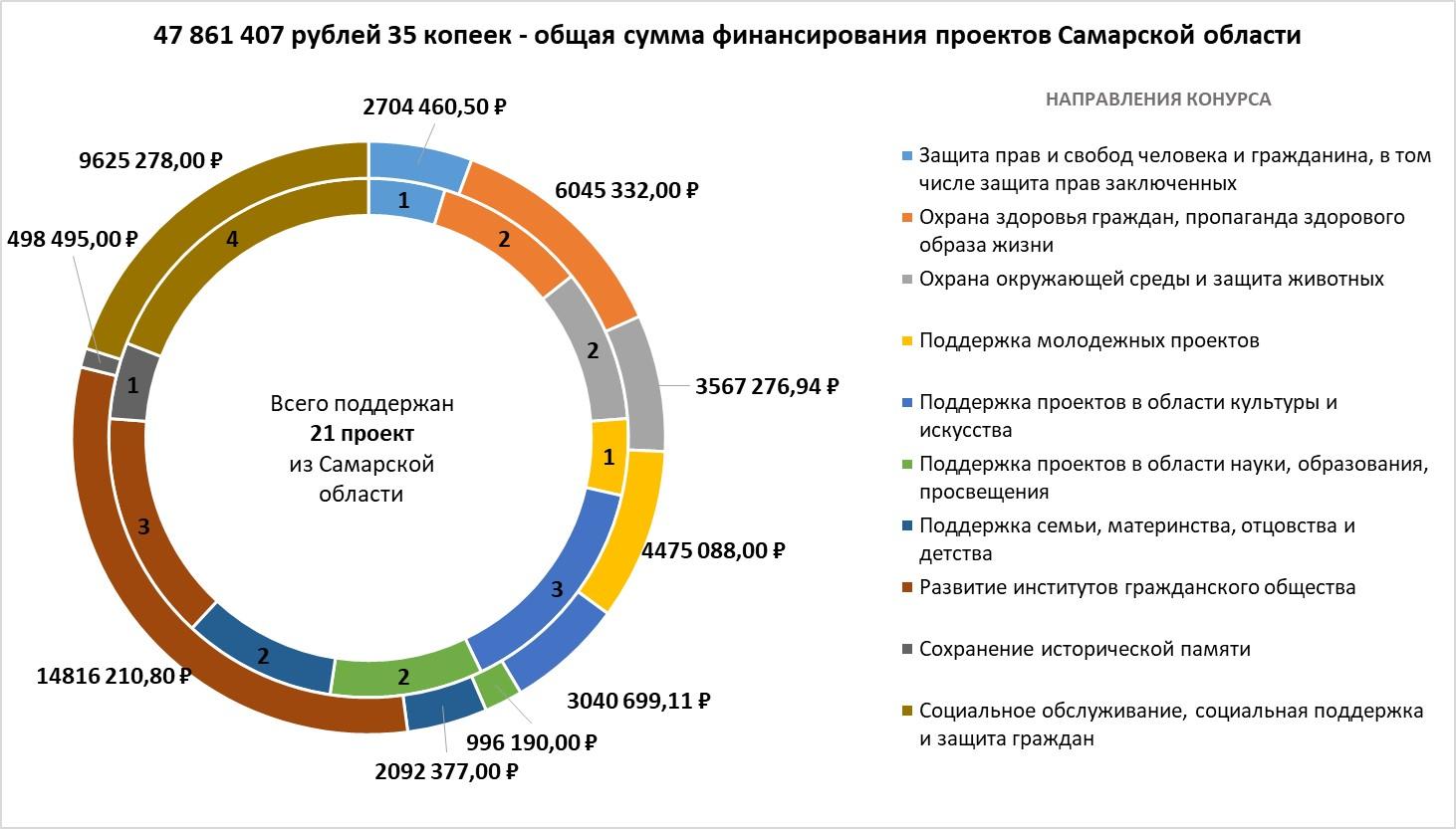 Итоги 1-го конкурса Президентских грантов в Самарской области.