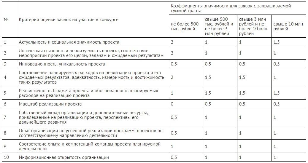 Критерии оценки заявок на участие во 2-м Конкурсе Президентских грантов 2017 года.