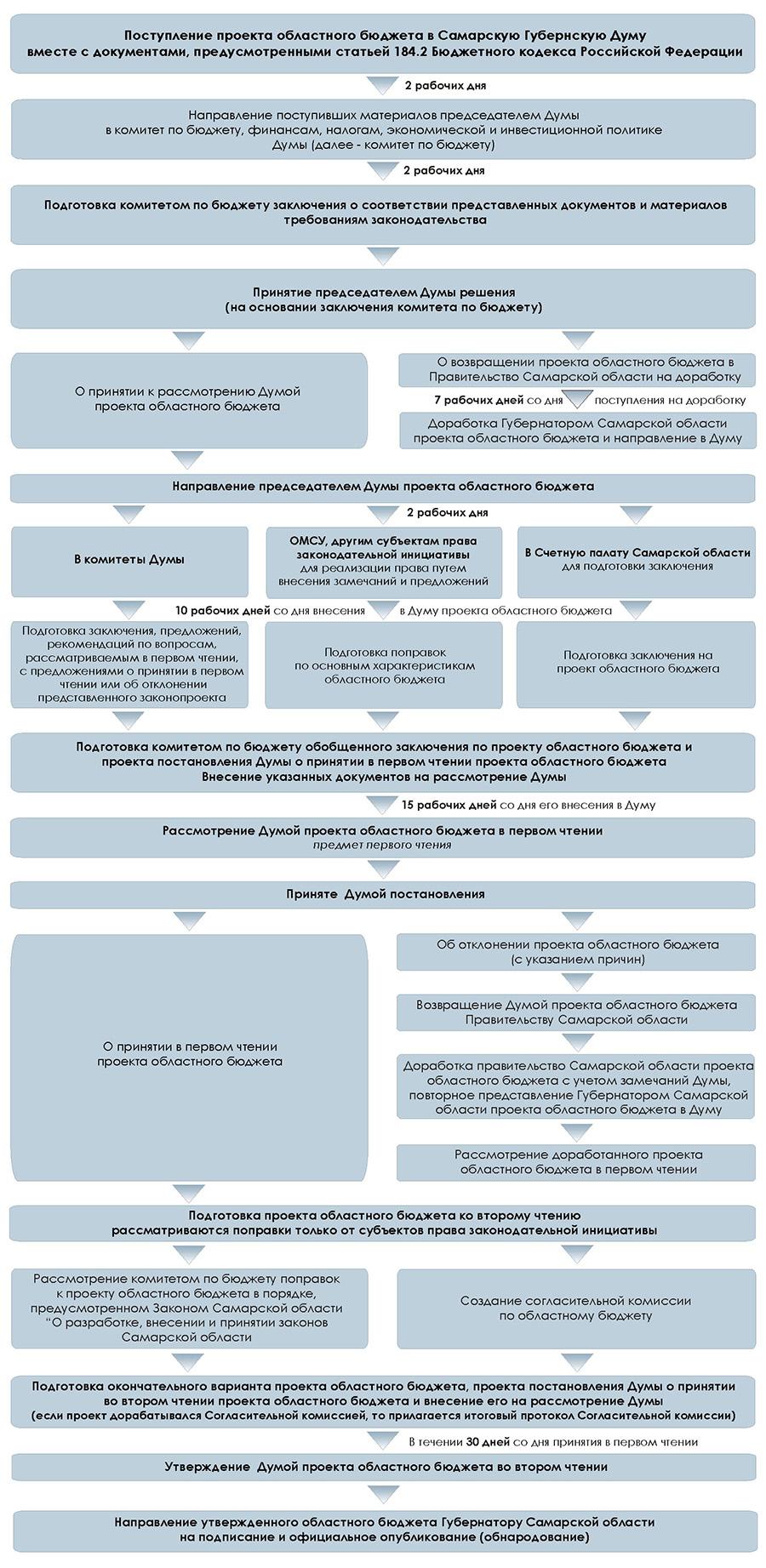 Прохождение бюджета Самарской области в Самарской Губернской Думе