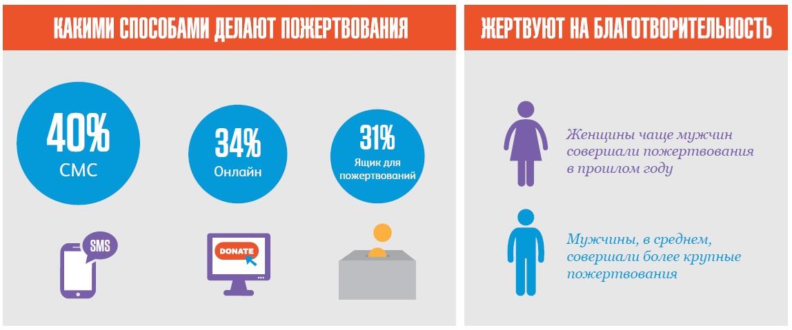 """Исследование фонда CAF """"Частные пожертвования в России - 2017"""""""