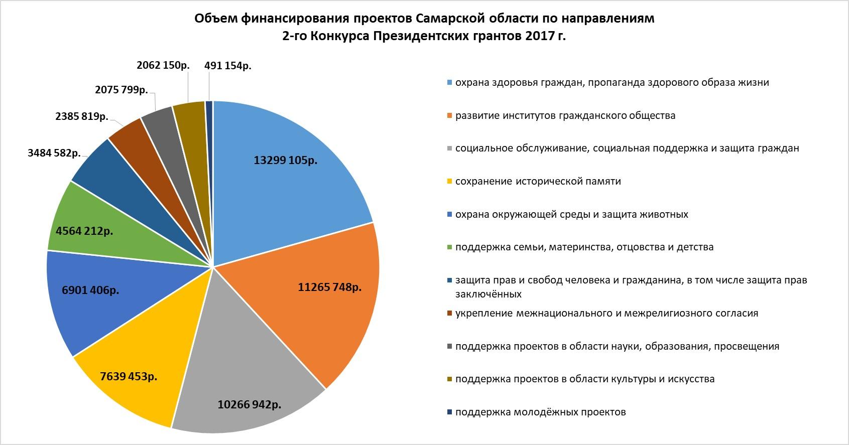 Распределение средств поддержанных проектов по направлениям 2-го конкурса Президентских грантов 2017 года в Самарской области
