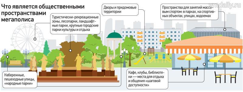Общественные пространства города