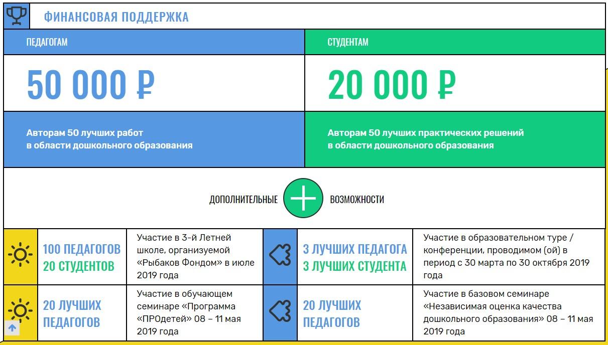 Победители конкурса им.Л.С.Выготского получат денежные призы и возможность участия в мероприятиях Рыбаков фонда.