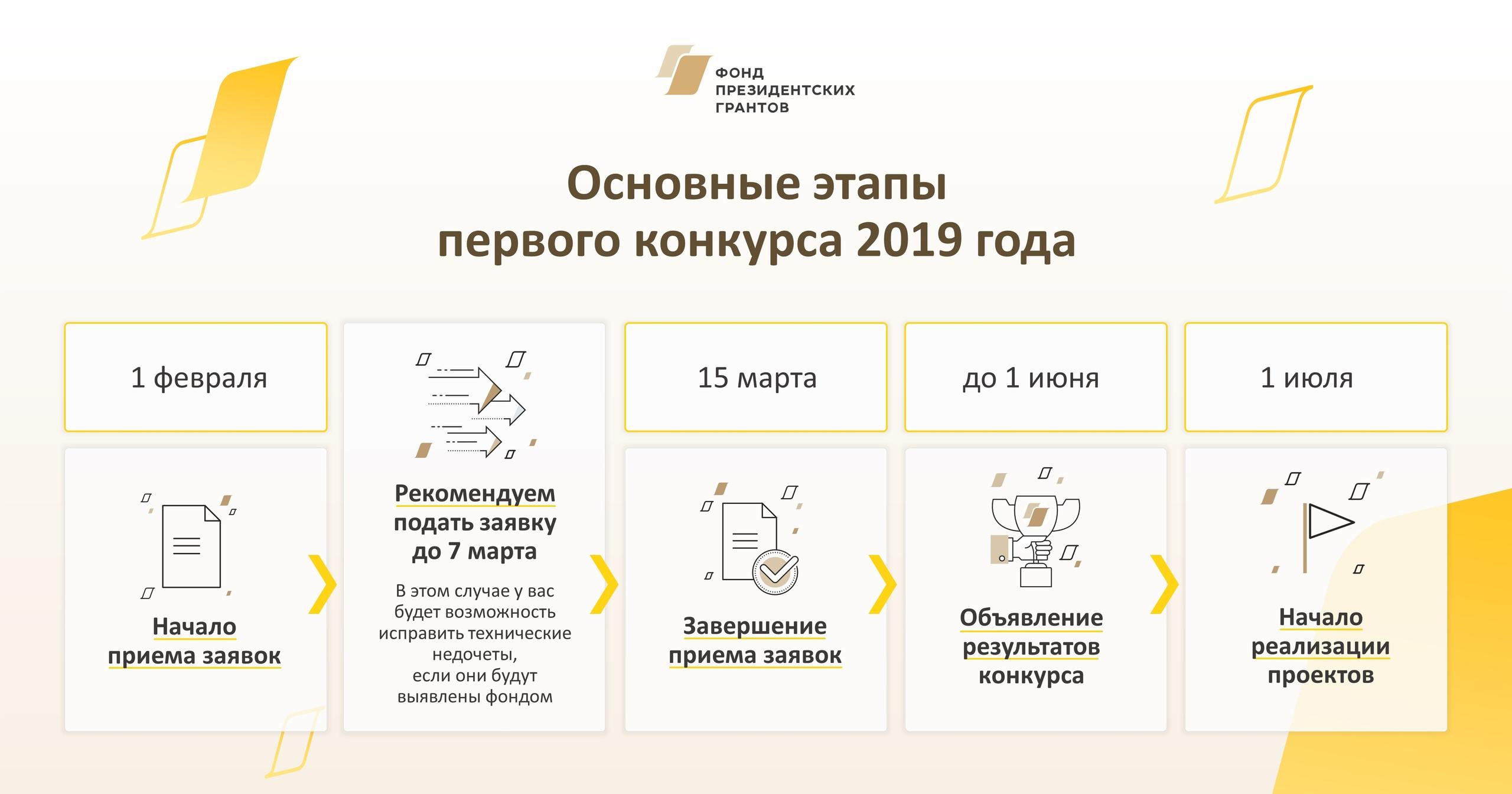 Этапы первого конкурса Президентских грантов 2019 года
