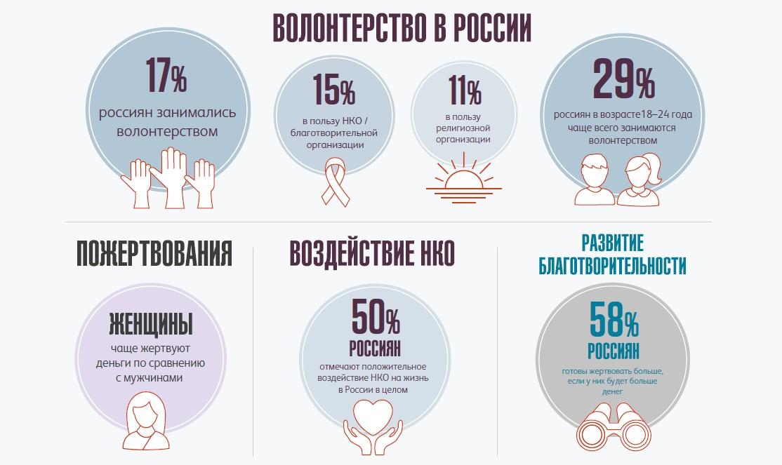 """Исследование частных пожертвований в России в 2018 году, Фонд """"КАФ"""""""