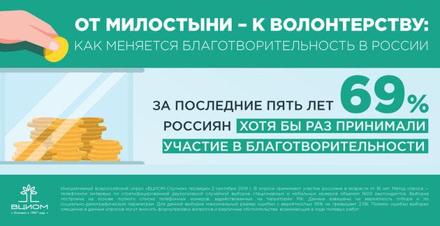 Исследование ВЦИОМ о благотворительности в жизни россиян. Источник: https://wciom.ru