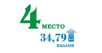 Самарская область на 4 месте в рейтинге регионов по поддержке СО НКО в 2018 году