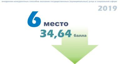 Самарская область заняла 6 место в рейтинге регионов по поддержке СО НКО в 2019 году